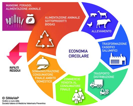 VI giornata nazionale della prevenzione dello spreco alimentare
