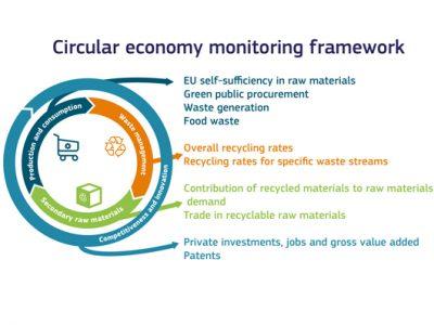 quadro_monitoraggio_economia_circolare_ue