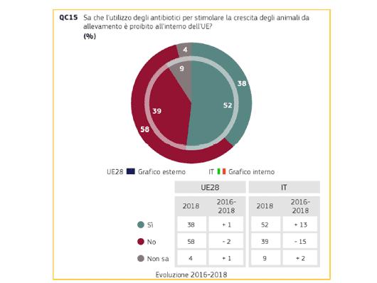 Antibiotici: quanto ne sanno i cittadini europei e italiani?
